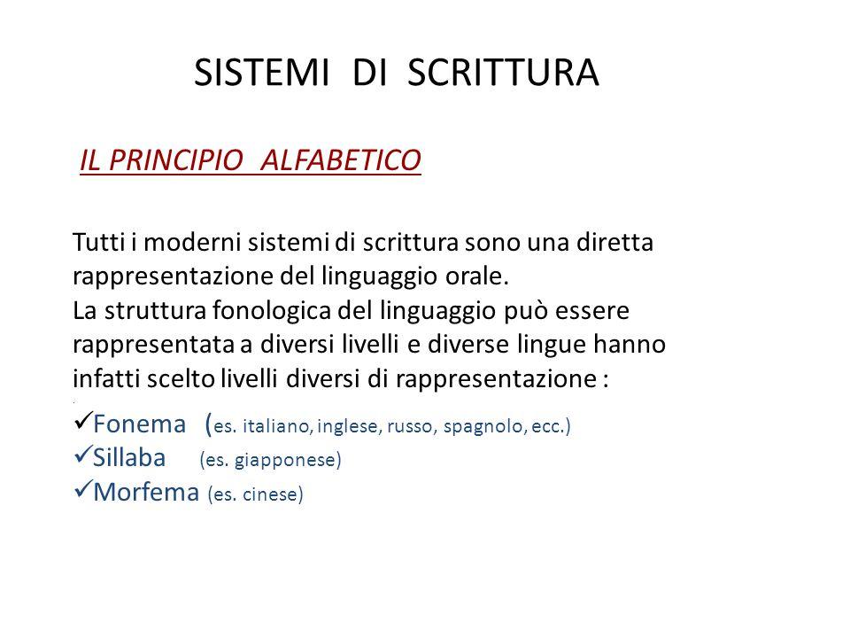 SISTEMI DI SCRITTURA IL PRINCIPIO ALFABETICO Tutti i moderni sistemi di scrittura sono una diretta rappresentazione del linguaggio orale. La struttura