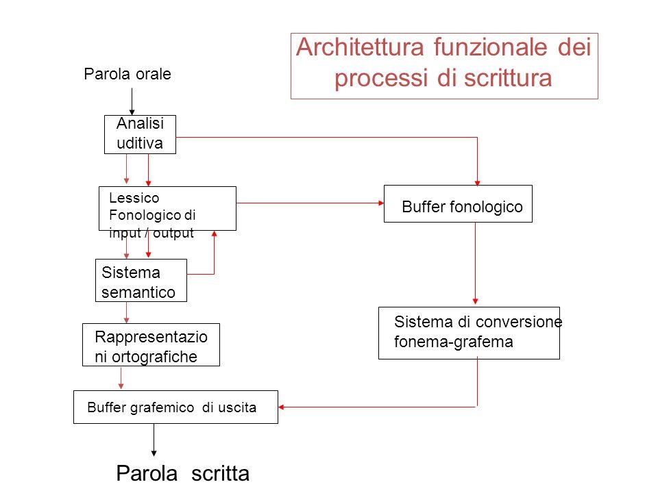Architettura funzionale dei processi di scrittura Parola orale Sistema semantico Lessico Fonologico di input / output Rappresentazio ni ortografiche A