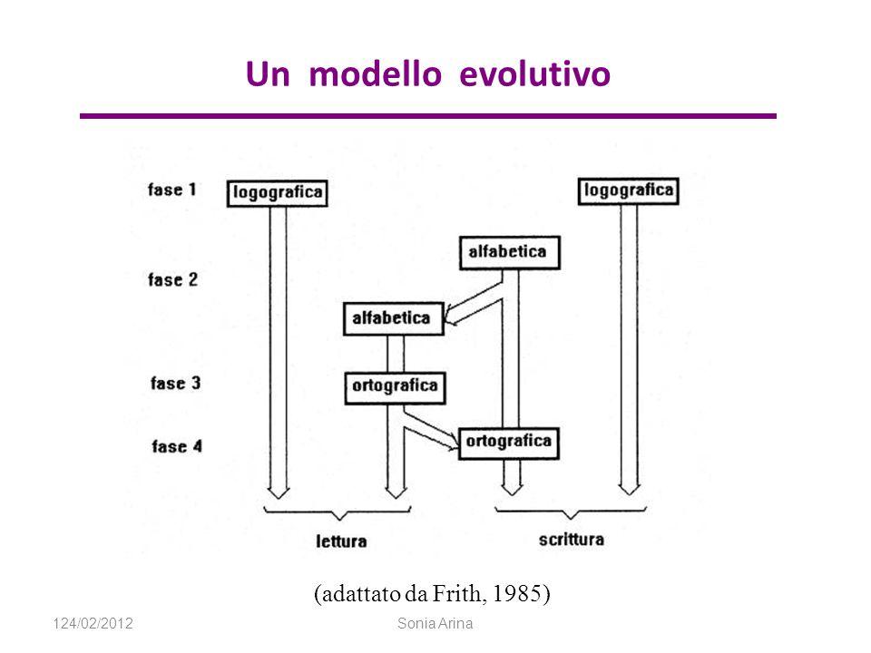 Un modello evolutivo (adattato da Frith, 1985) 124/02/2012Sonia Arina