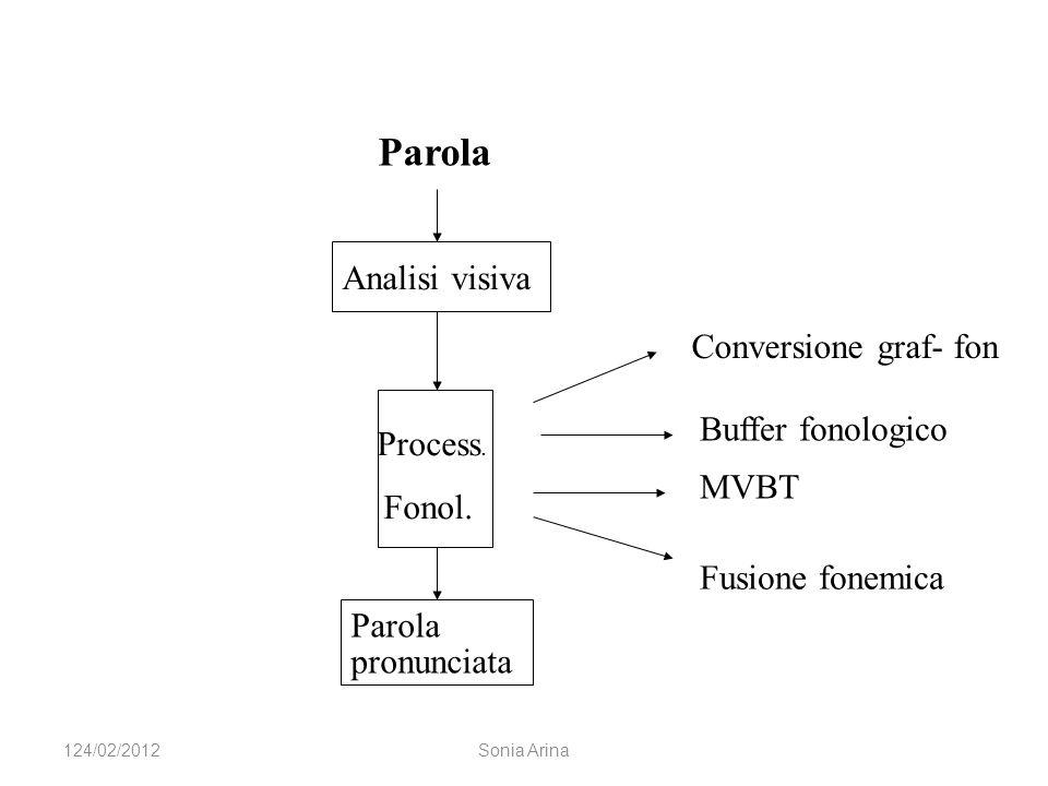 Analisi visiva Process. Fonol. Parola pronunciata Parola Conversione graf- fon Buffer fonologico MVBT Fusione fonemica 124/02/2012Sonia Arina