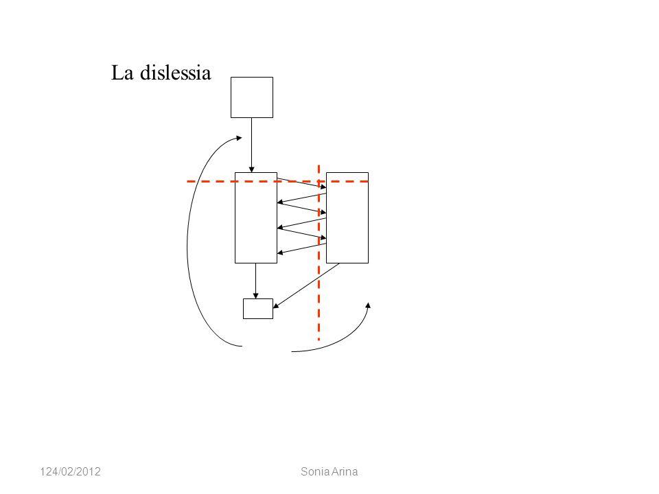 La dislessia 124/02/2012Sonia Arina