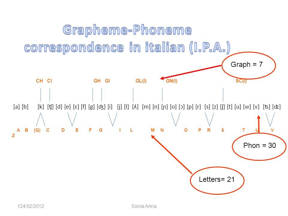 [a] [b] [k] [ʧ] [d] [e] [ɛ] [f] [g] [ʤ] [i] [j] [l] [ʎ] [m] [n] [ɲ] [o] [ɔ] [p] [r] [s] [z] [ʃ] [t] [u] [w] [v] [ʦ] [ʣ] Phon = 30 Letters= 21 Graph = 7 CH CI GH GI GL(I) GN(I) SC(I) A B (Q) C D E F G I L M N O P R S T U V Z 124/02/2012Sonia Arina