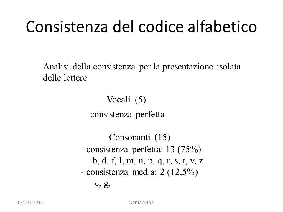 Consistenza del codice alfabetico Vocali (5) consistenza perfetta Consonanti (15) - consistenza perfetta: 13 (75%) b, d, f, l, m, n, p, q, r, s, t, v, z - consistenza media: 2 (12,5%) c, g, Analisi della consistenza per la presentazione isolata delle lettere 124/02/2012Sonia Arina