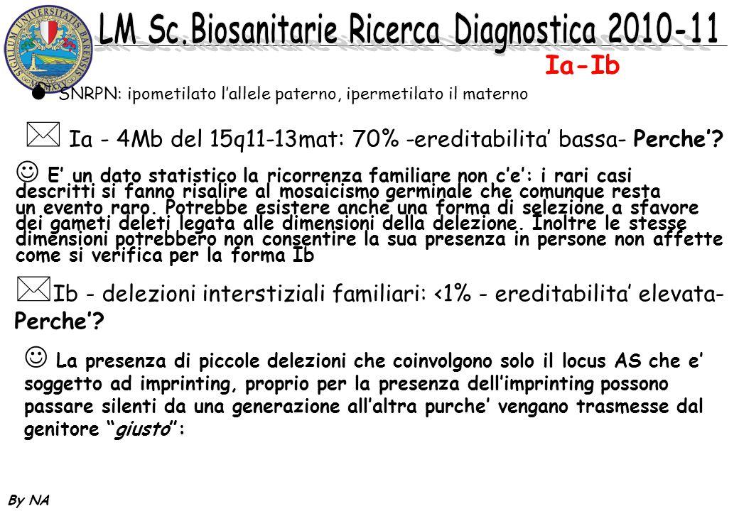 By NA * Ia - 4Mb del 15q11-13mat: 70% -ereditabilita bassa- Perche? SNRPN: ipometilato lallele paterno, ipermetilato il materno * Ib - delezioni inter