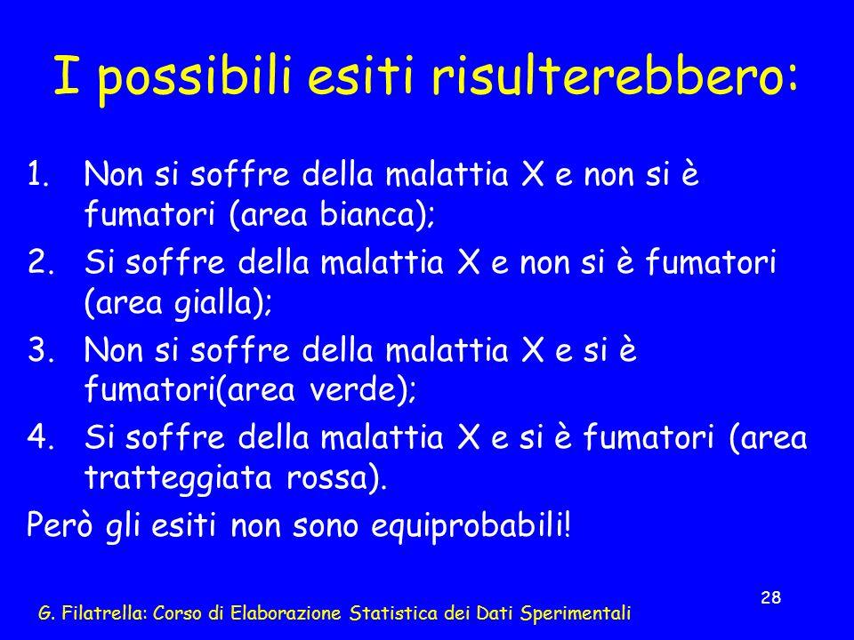 G. Filatrella: Corso di Elaborazione Statistica dei Dati Sperimentali 28 I possibili esiti risulterebbero: 1.Non si soffre della malattia X e non si è