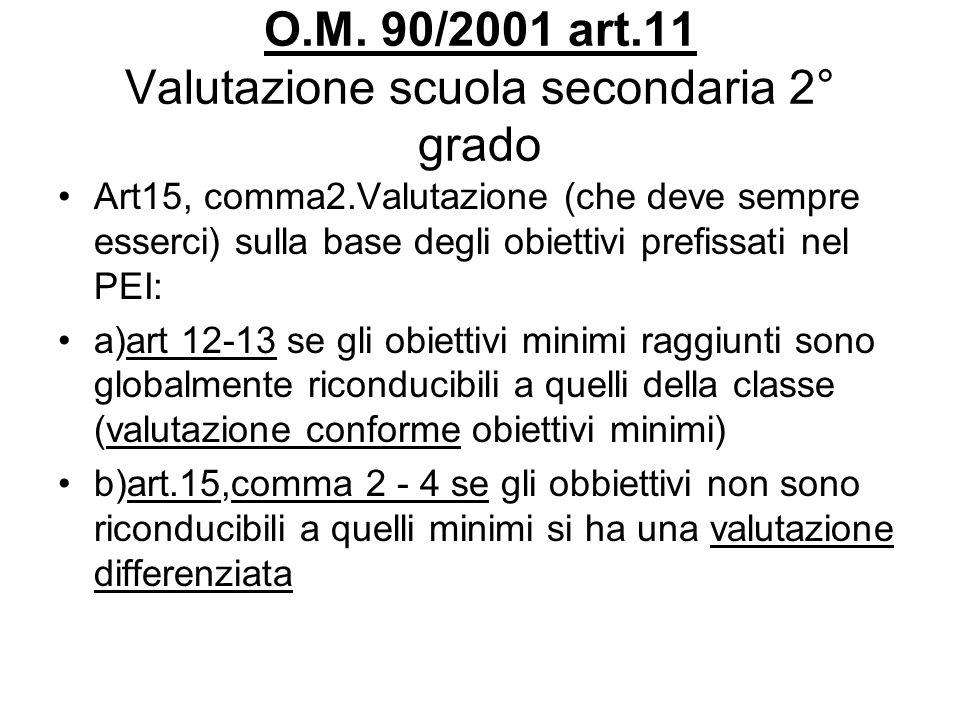 O.M. 90/2001 art.11 Valutazione scuola secondaria 2° grado Art15, comma2.Valutazione (che deve sempre esserci) sulla base degli obiettivi prefissati n