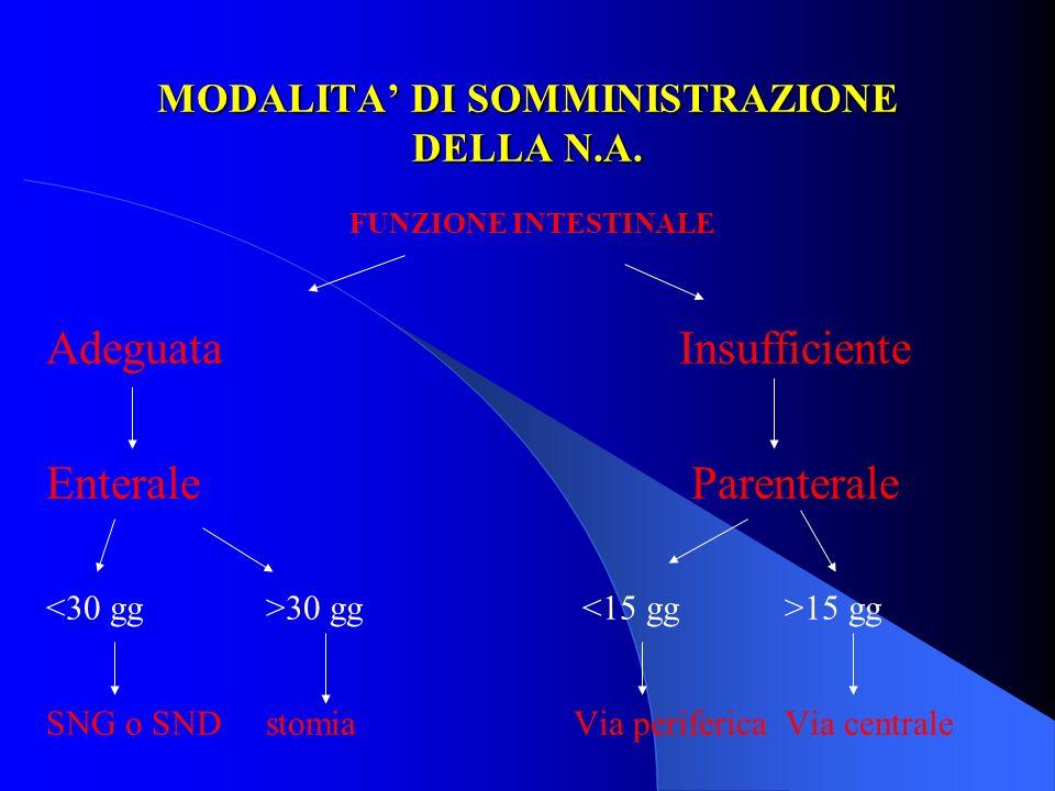 MODALITA DI SOMMINISTRAZIONE DELLA N.A. FUNZIONE INTESTINALE Adeguata Insufficiente Enterale Parenterale 30 gg 15 gg SNG o SND stomia Via periferica V