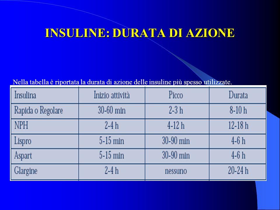 INSULINE: DURATA DI AZIONE Nella tabella è riportata la durata di azione delle insuline più spesso utilizzate.