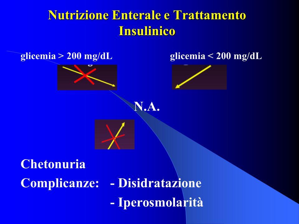Nutrizione Enterale e Trattamento Insulinico glicemia > 200 mg/dLglicemia < 200 mg/dL N.A. Chetonuria Complicanze: - Disidratazione - Iperosmolarità