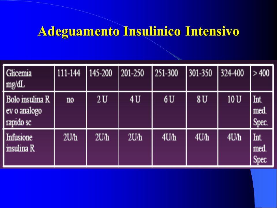 Adeguamento Insulinico Intensivo