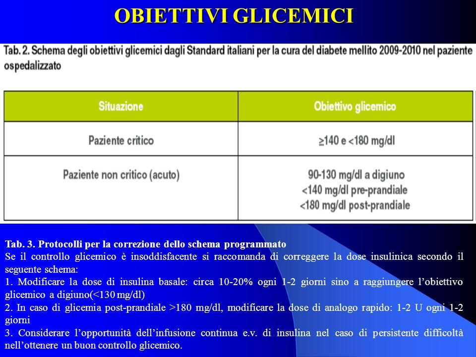 OBIETTIVI GLICEMICI Tab. 3. Protocolli per la correzione dello schema programmato Se il controllo glicemico è insoddisfacente si raccomanda di corregg