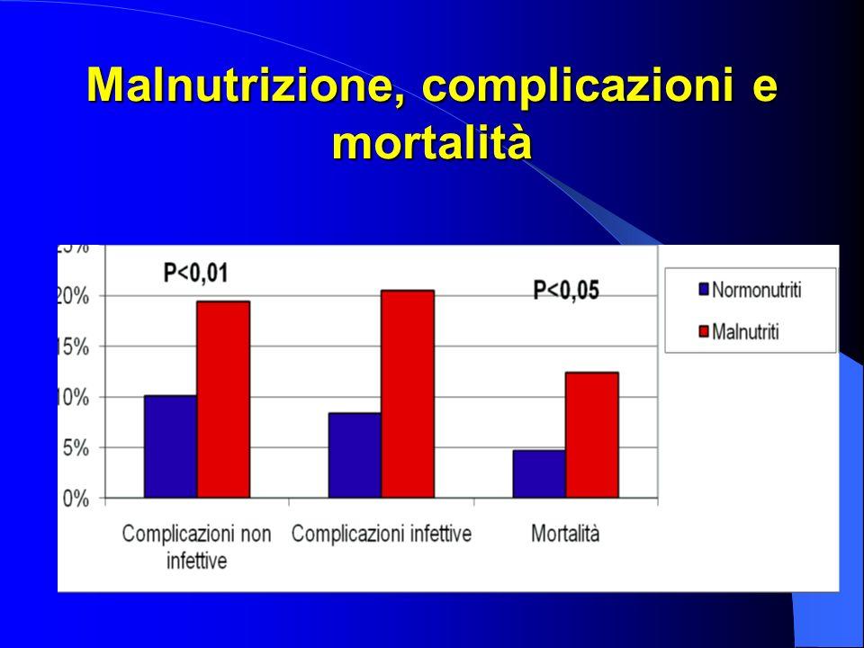 CONCLUSIONI 1 La malnutrizione è frequente soprattutto nei pazienti anziani, con malattie neurologiche e nei pazienti che sono stati sottoposti a interventi chirurgici maggiori (es.
