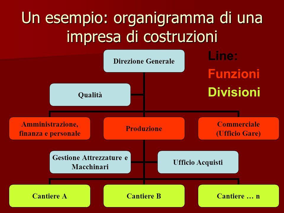 Un esempio: organigramma di una impresa di costruzioni Direzione Generale Amministrazione, finanza e personale Produzione Cantiere ACantiere BCantiere