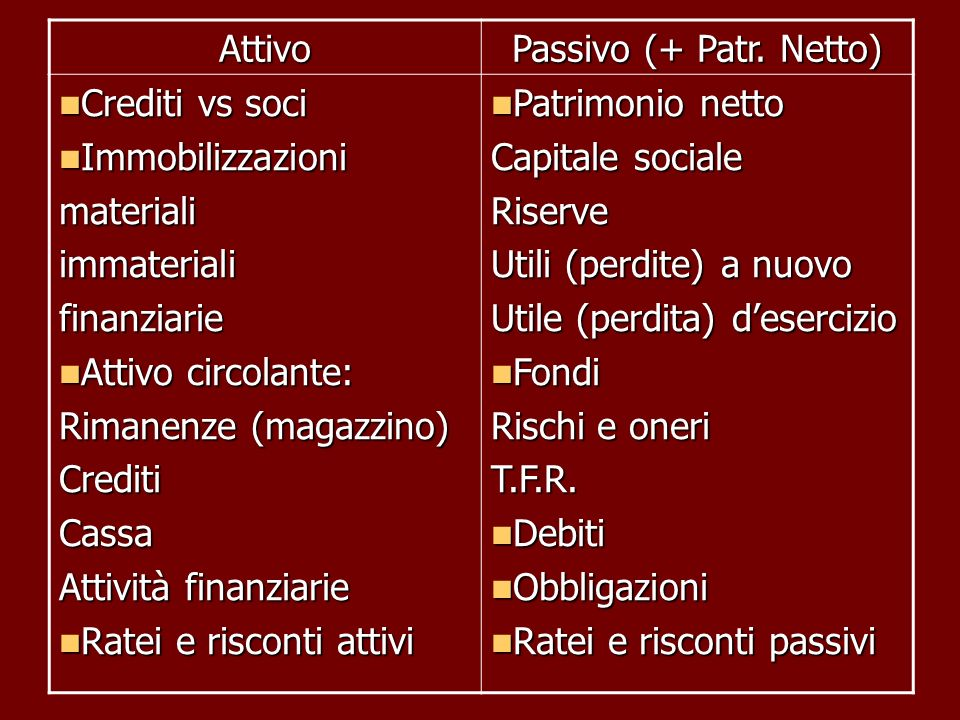 Attivo Passivo (+ Patr. Netto) Crediti vs soci Crediti vs soci Immobilizzazioni Immobilizzazionimaterialiimmaterialifinanziarie Attivo circolante: Att