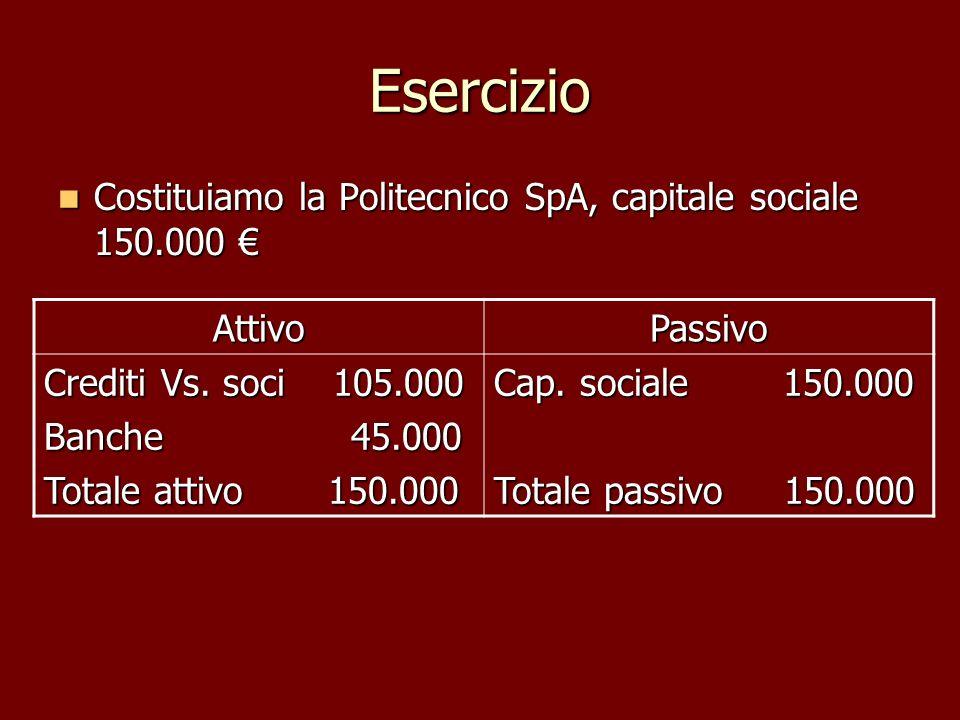 Esercizio Costituiamo la Politecnico SpA, capitale sociale 150.000 Costituiamo la Politecnico SpA, capitale sociale 150.000 AttivoPassivo Crediti Vs.