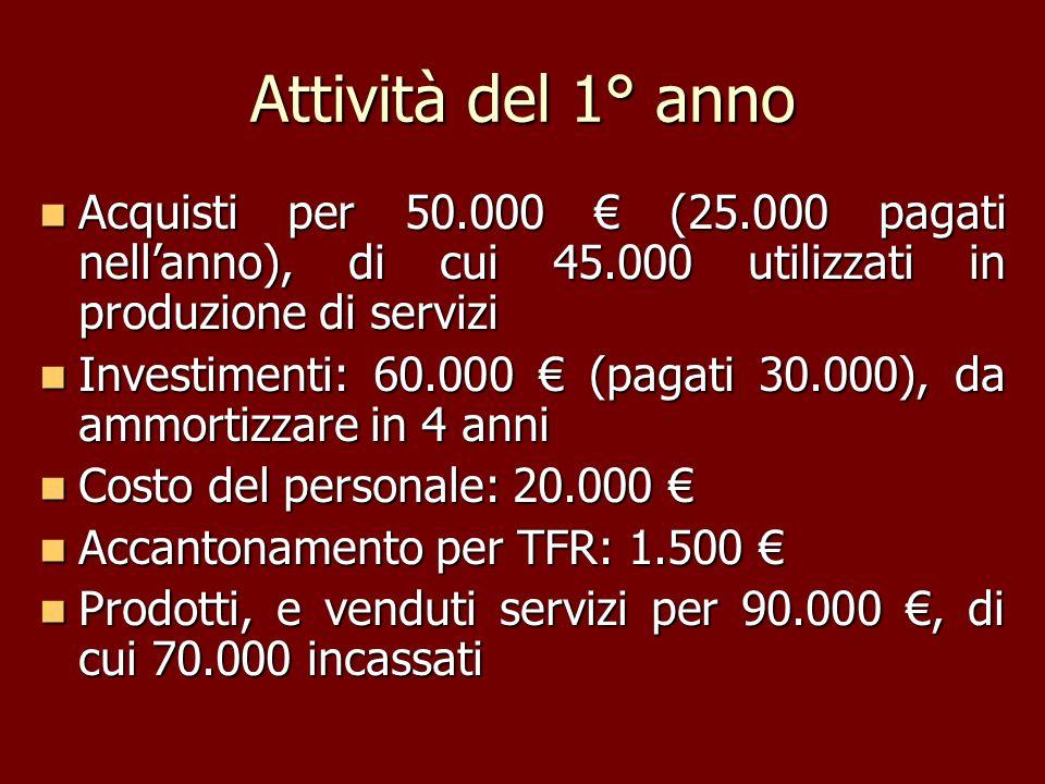 Attività del 1° anno Acquisti per 50.000 (25.000 pagati nellanno), di cui 45.000 utilizzati in produzione di servizi Acquisti per 50.000 (25.000 pagat