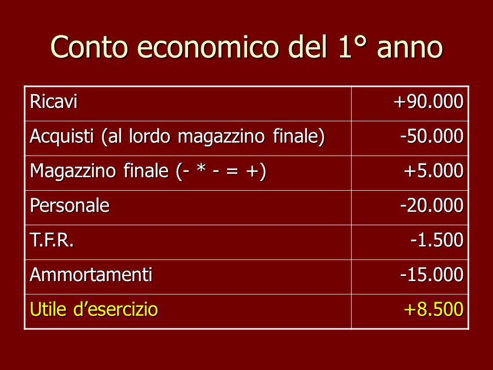 Conto economico del 1° anno Ricavi+90.000 Acquisti (al lordo magazzino finale) -50.000 Magazzino finale (- * - = +) +5.000 Personale-20.000 T.F.R.-1.5