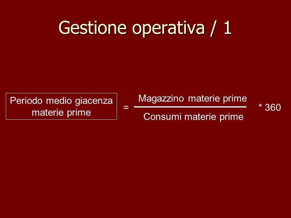 Gestione operativa / 1 Magazzino materie prime Consumi materie prime Periodo medio giacenza materie prime =* 360