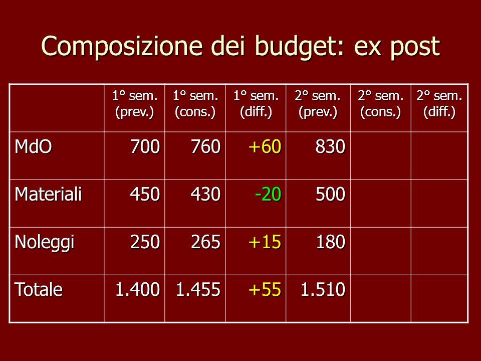 Composizione dei budget: ex post 1° sem. (prev.) 1° sem. (cons.) 1° sem. (diff.) 2° sem. (prev.) 2° sem. (cons.) 2° sem. (diff.) MdO700760+60830 Mater