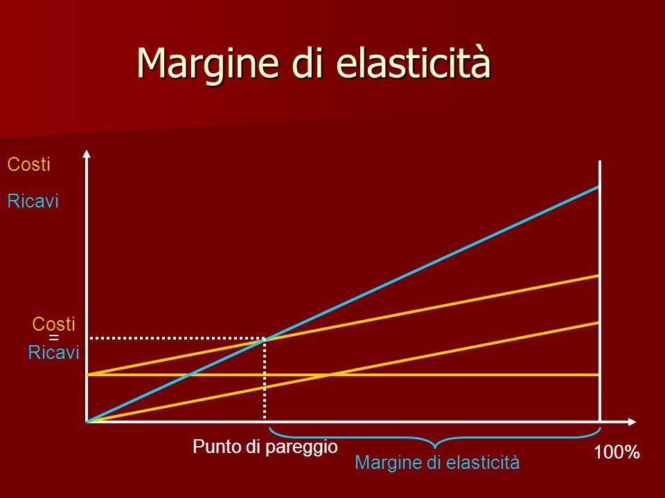 Margine di elasticità Costi Ricavi Punto di pareggio Costi = Ricavi 100% Margine di elasticità
