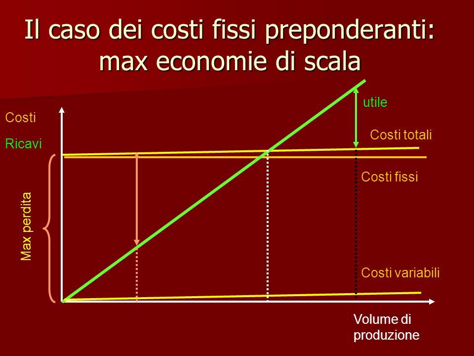 Il caso dei costi fissi preponderanti: max economie di scala Volume di produzione Costi Ricavi Costi fissi Costi totali Costi variabili Max perdita ut