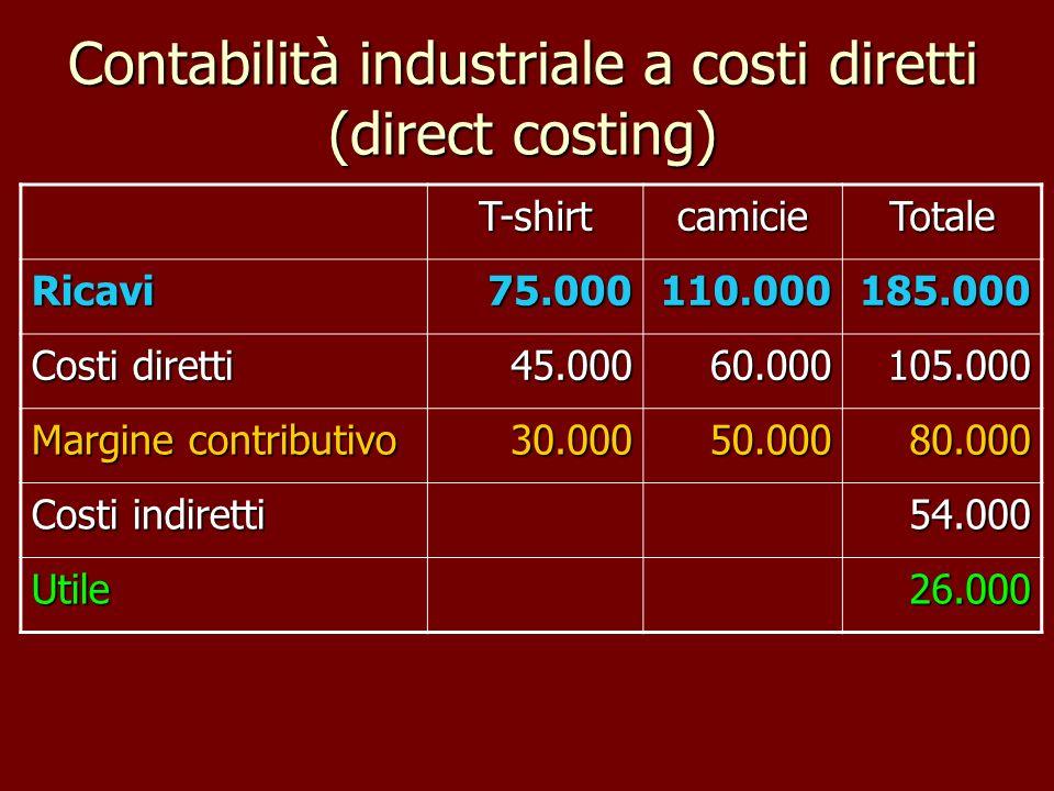 Contabilità industriale a costi diretti (direct costing) T-shirtcamicieTotale Ricavi75.000110.000185.000 Costi diretti 45.00060.000105.000 Margine con
