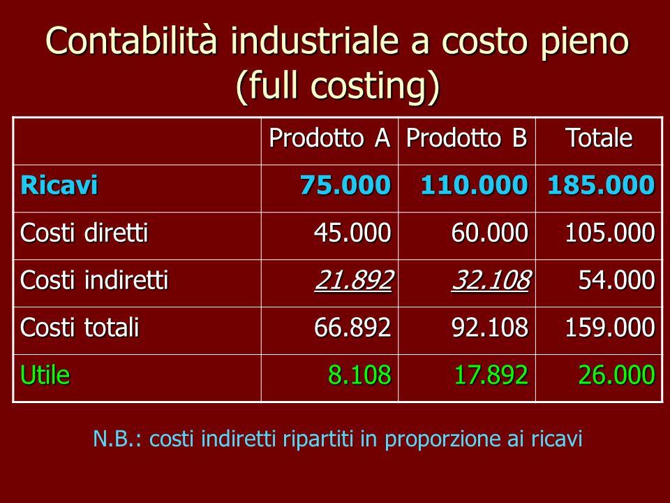 Contabilità industriale a costo pieno (full costing) Prodotto A Prodotto B Totale Ricavi75.000110.000185.000 Costi diretti 45.00060.000105.000 Costi i