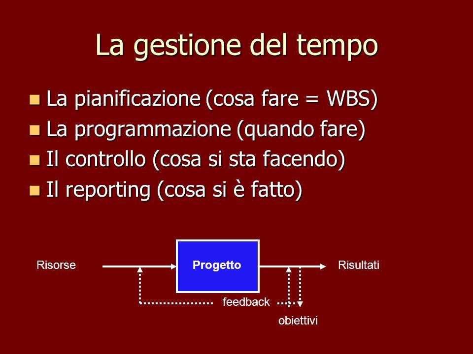 La gestione del tempo La pianificazione (cosa fare = WBS) La pianificazione (cosa fare = WBS) La programmazione (quando fare) La programmazione (quand