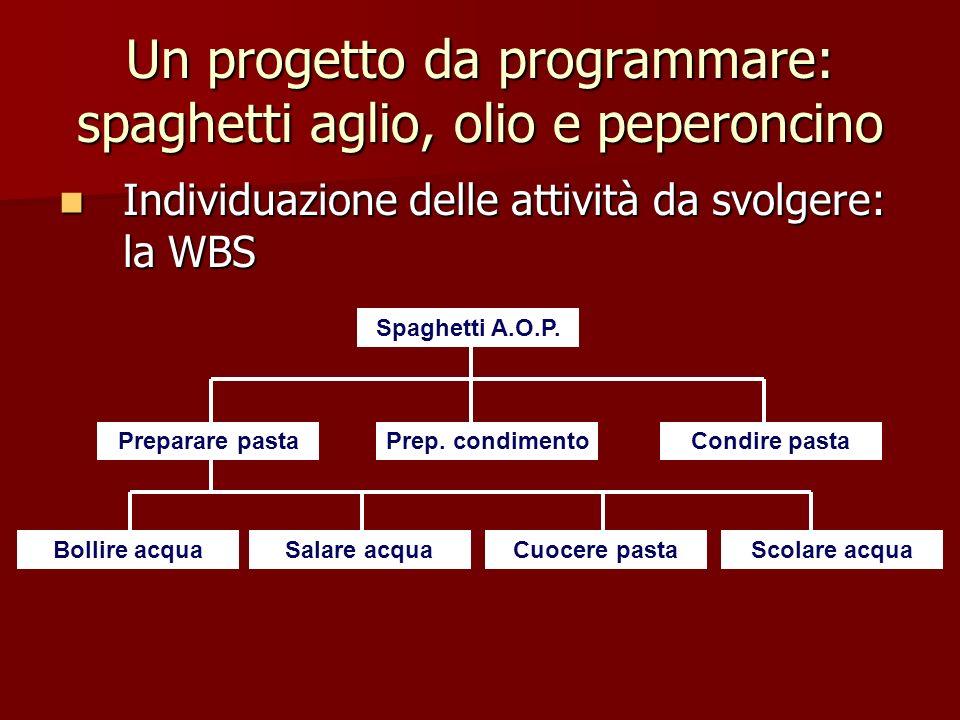 Un progetto da programmare: spaghetti aglio, olio e peperoncino Individuazione delle attività da svolgere: la WBS Individuazione delle attività da svo