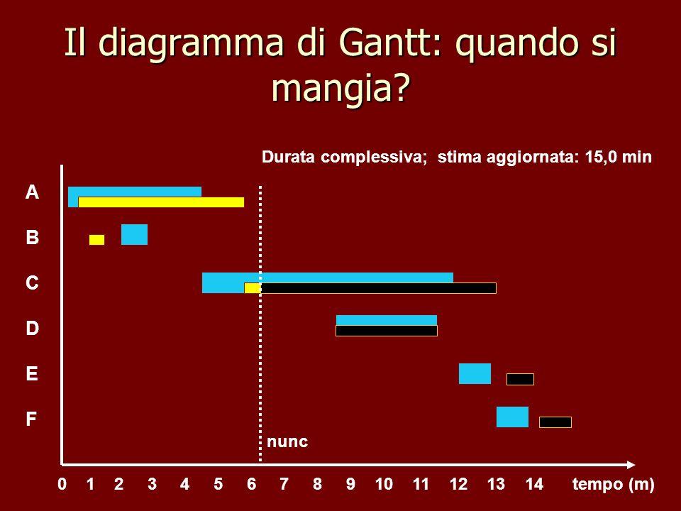 Il diagramma di Gantt: quando si mangia? ABCDEFABCDEF tempo (m)0 1 2 3 4 5 6 7 8 9 10 11 12 13 14 nunc Durata complessiva; stima aggiornata: 15,0 min