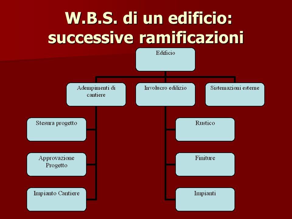 W.B.S. di un edificio: successive ramificazioni W.B.S. di un edificio: successive ramificazioni