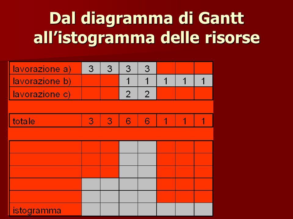 Dal diagramma di Gantt allistogramma delle risorse