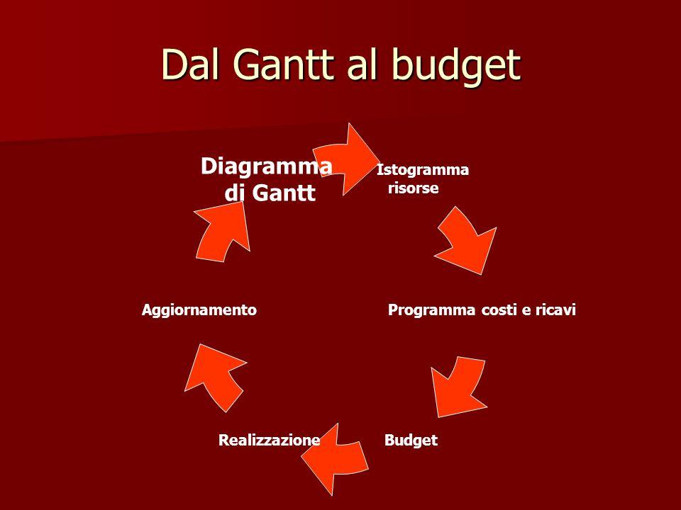 Dal Gantt al budget Istogramma risorse Programma costi e ricavi BudgetRealizzazione Aggiornamento Diagramma di Gantt