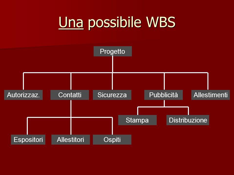 Una possibile WBS Progetto Autorizzaz.ContattiSicurezzaPubblicitàAllestimenti EspositoriAllestitoriOspiti StampaDistribuzione