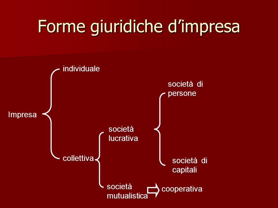 Forme giuridiche dimpresa società mutualistica individuale collettiva società lucrativa cooperativa società di persone società di capitali Impresa