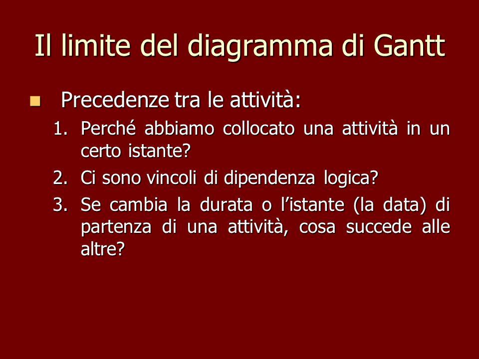 Il limite del diagramma di Gantt Precedenze tra le attività: Precedenze tra le attività: 1.Perché abbiamo collocato una attività in un certo istante?