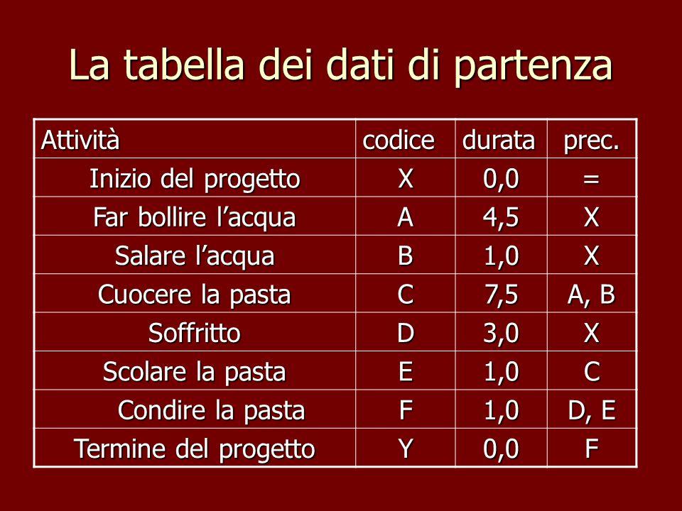 La tabella dei dati di partenza Attivitàcodicedurataprec. Inizio del progetto X0,0= Far bollire lacqua A4,5X Salare lacqua B1,0X Cuocere la pasta C7,5