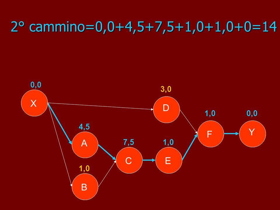 2° cammino=0,0+4,5+7,5+1,0+1,0+0=14 Y X B A E D F C 0,0 4,5 1,0 7,5 3,0 1,0 0,0
