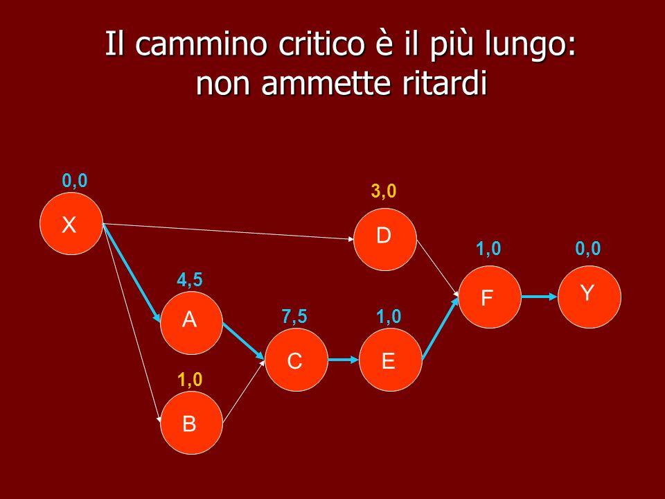 Il cammino critico è il più lungo: non ammette ritardi Y X B A E D F C 0,0 4,5 1,0 7,5 3,0 1,0 0,0