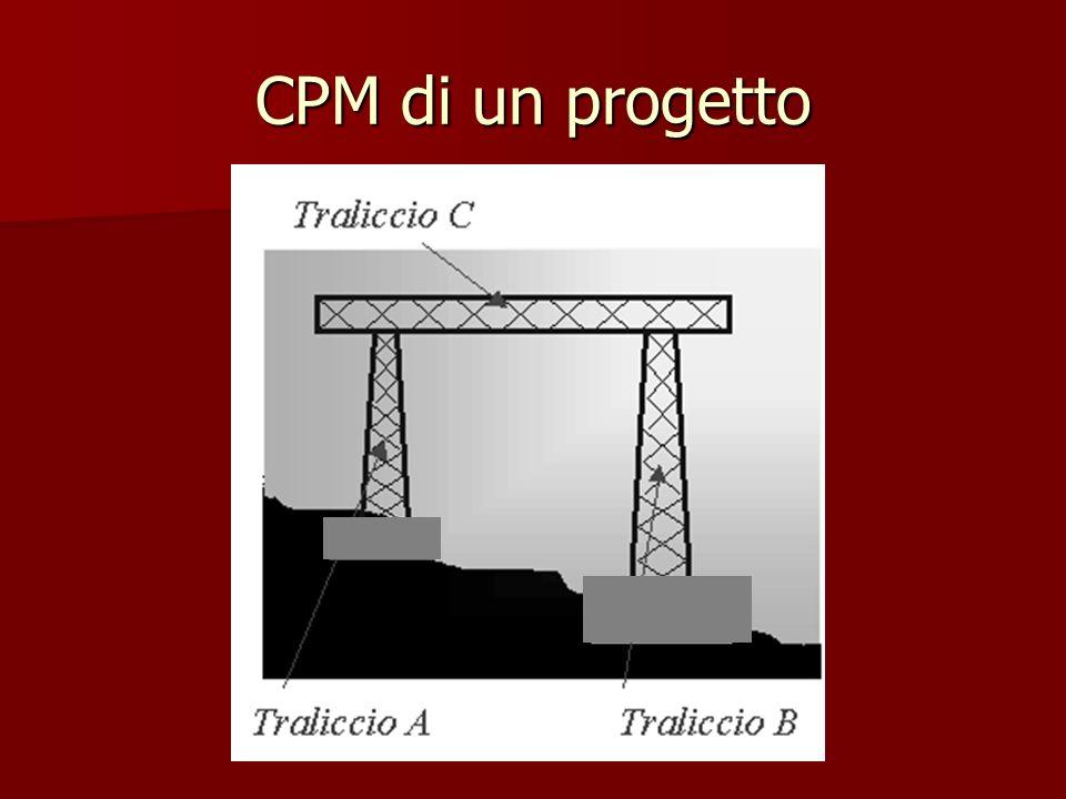 CPM di un progetto