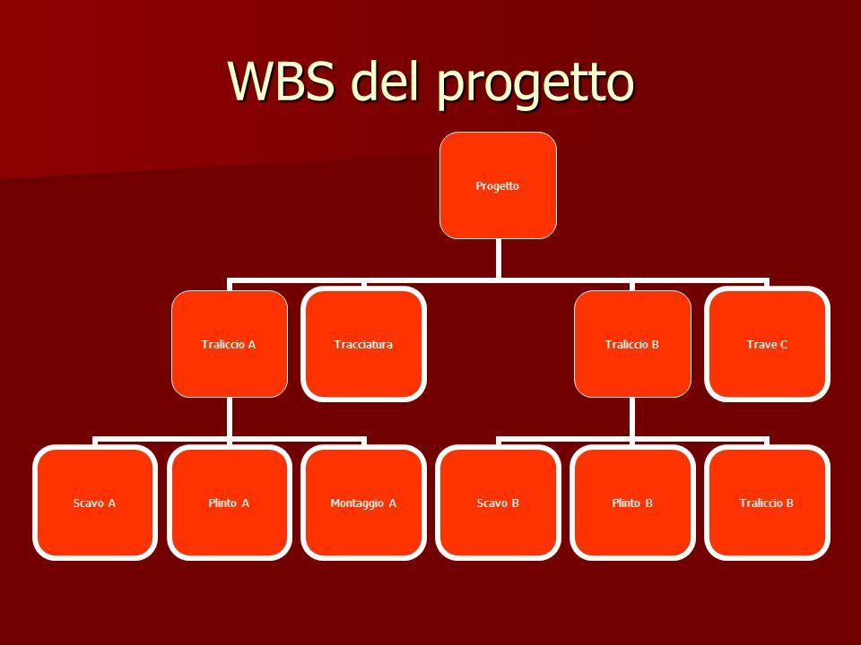 WBS del progetto Progetto Traliccio A Scavo APlinto A Montaggio A TracciaturaTraliccio B Scavo BPlinto BTraliccio B Trave C
