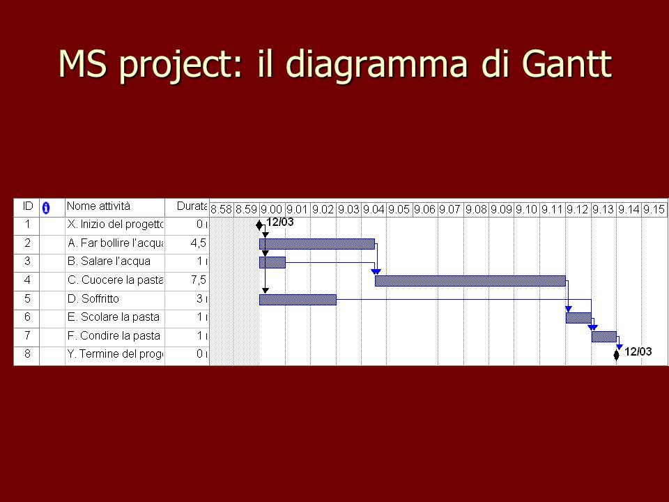 MS project: il diagramma di Gantt
