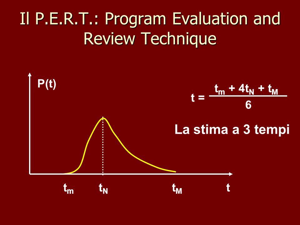 Il P.E.R.T.: Program Evaluation and Review Technique t P(t) tmtm tNtN tMtM t m + 4t N + t M 6 t = La stima a 3 tempi