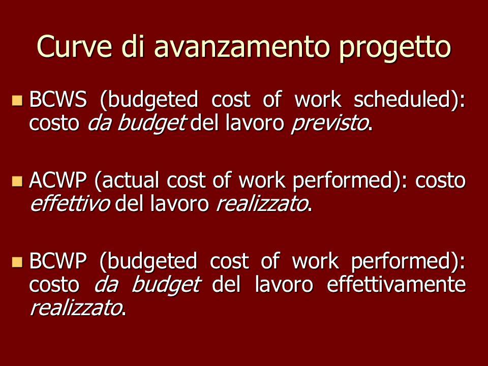 Curve di avanzamento progetto BCWS (budgeted cost of work scheduled): costo da budget del lavoro previsto. BCWS (budgeted cost of work scheduled): cos