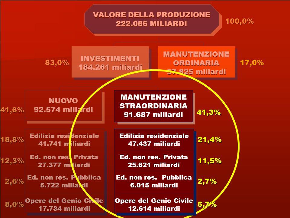 MANUTENZIONEORDINARIA 17,0% Ed. non res. Pubblica 5.722 miliardi Edilizia residenziale 41.741 miliardi Ed. non res. Privata 27.377 miliardi Opere del