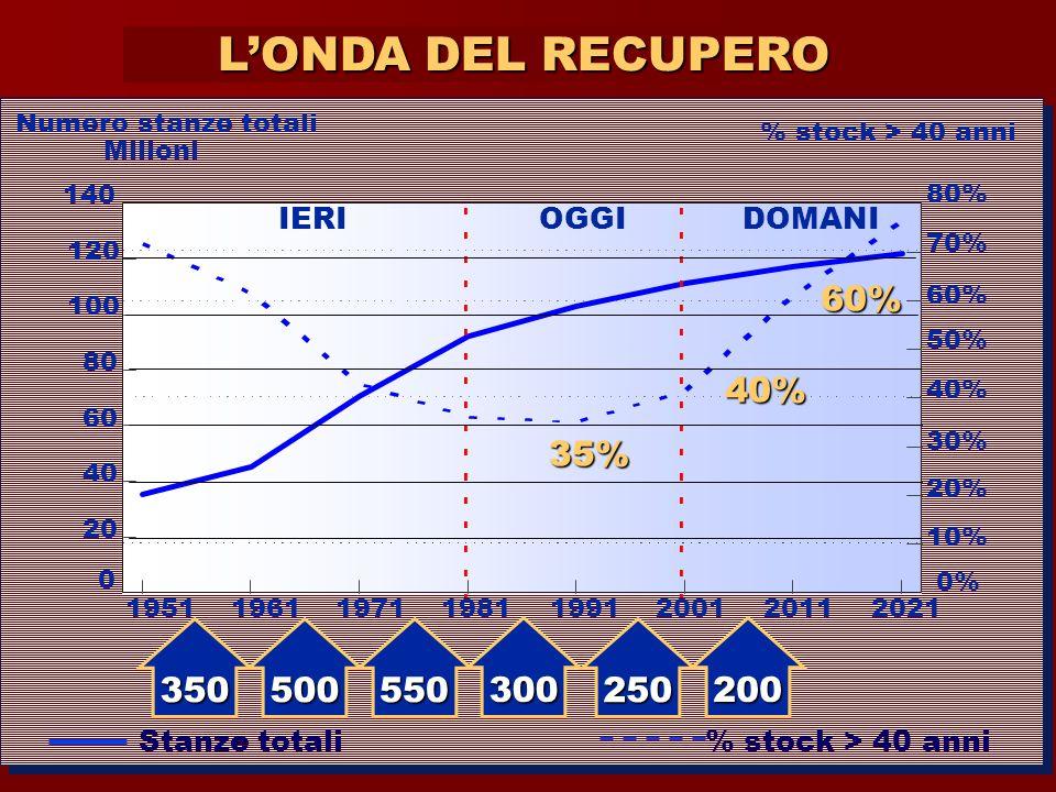 19511961197119811991200120112021 IERIOGGIDOMANI 0 20 40 60 80 100 120 140 0% 10% 80% 60% 70% 50% 40% 30% 20% Numero stanze totali Milioni % stock > 40
