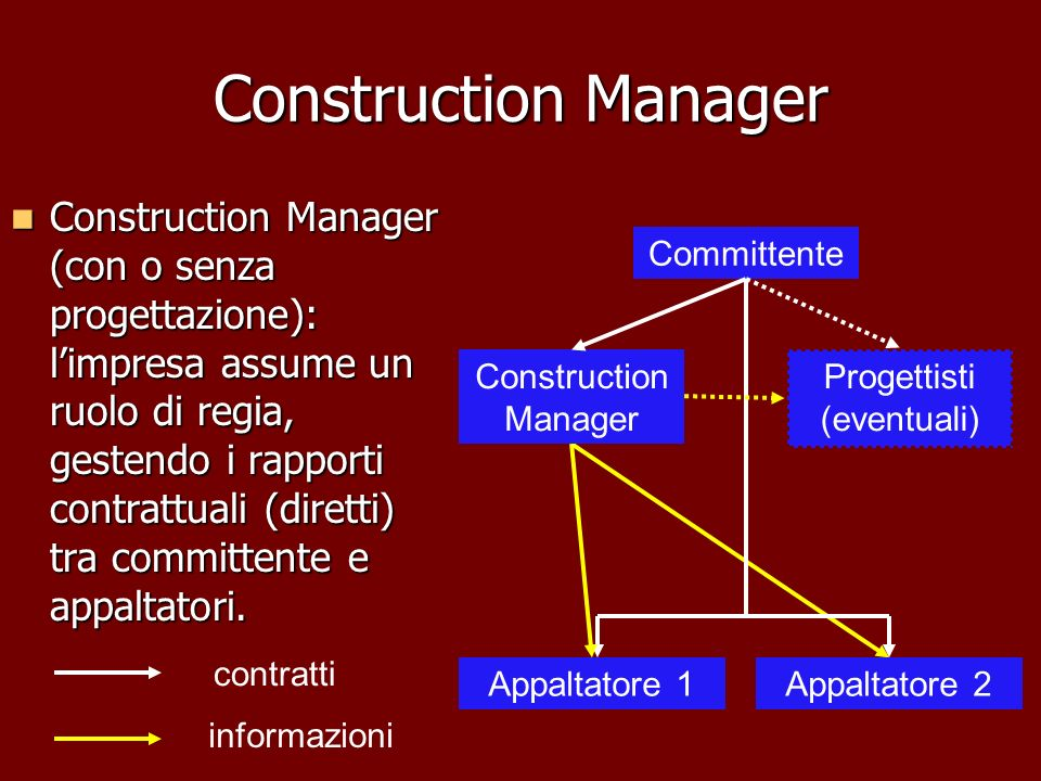 Construction Manager Construction Manager (con o senza progettazione): limpresa assume un ruolo di regia, gestendo i rapporti contrattuali (diretti) t
