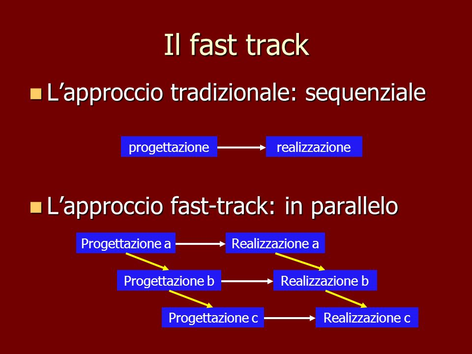 Il fast track Lapproccio tradizionale: sequenziale Lapproccio tradizionale: sequenziale Lapproccio fast-track: in parallelo Lapproccio fast-track: in