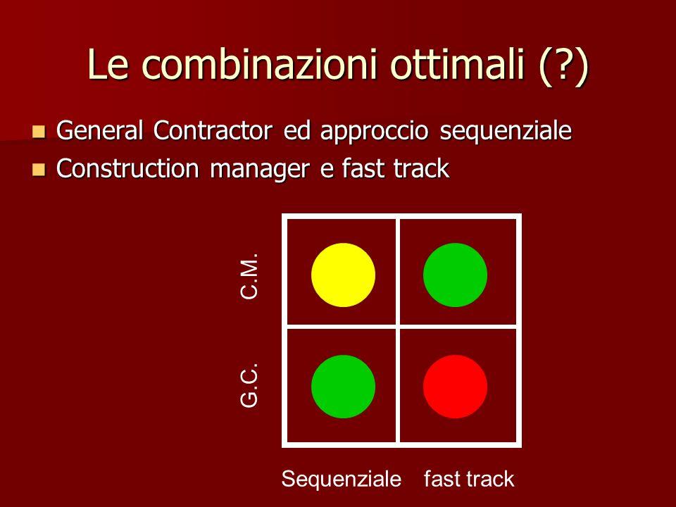 Le combinazioni ottimali (?) General Contractor ed approccio sequenziale General Contractor ed approccio sequenziale Construction manager e fast track