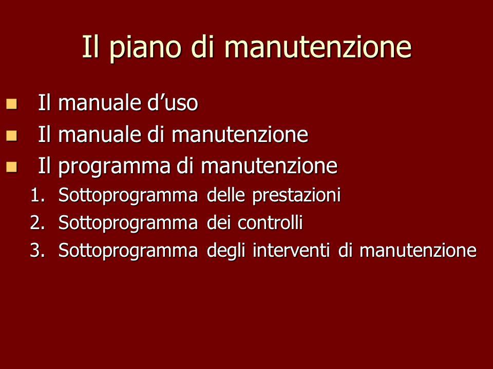 Il piano di manutenzione Il manuale duso Il manuale duso Il manuale di manutenzione Il manuale di manutenzione Il programma di manutenzione Il program